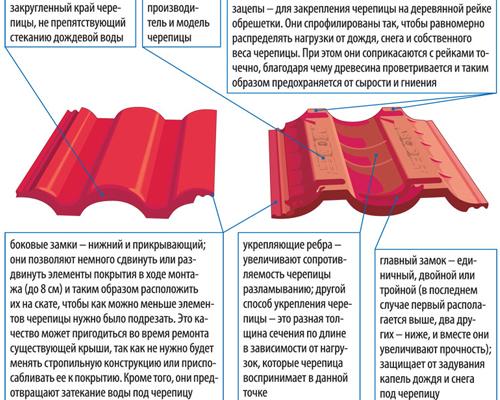 Цементно-песчаная черепица — самое древнее кровельное покрытие