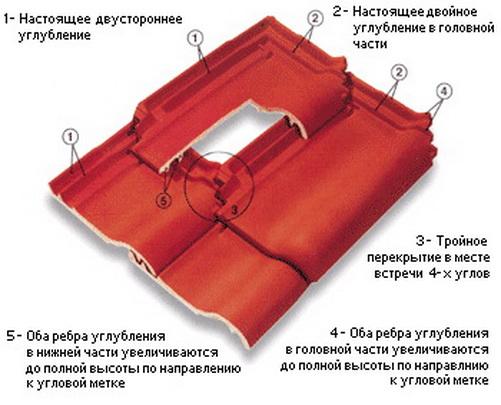 Черепица полимерпесчаная — надежный и долговечный кровельный материал