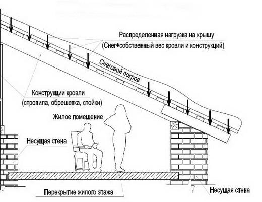 Правила строительные своими руками