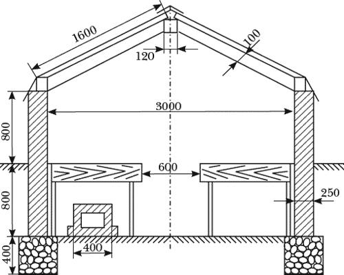 Все о двухскатных крышах — от чертежа до возведения и стоимости