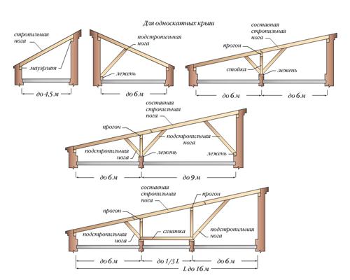 Как сделать односкатную крышу самостоятельно