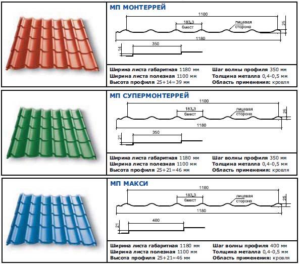 Кровля крыши металлочерепицей: инструкция