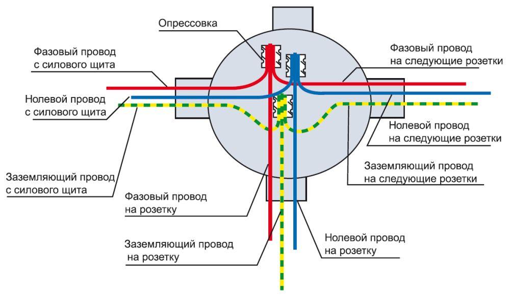 Соединение проводов на распределительной коробке