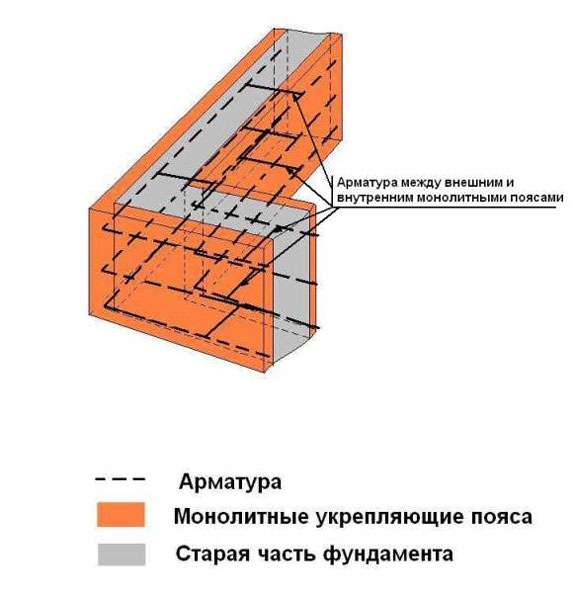 Ремонт фундамента кирпичного дома своими руками