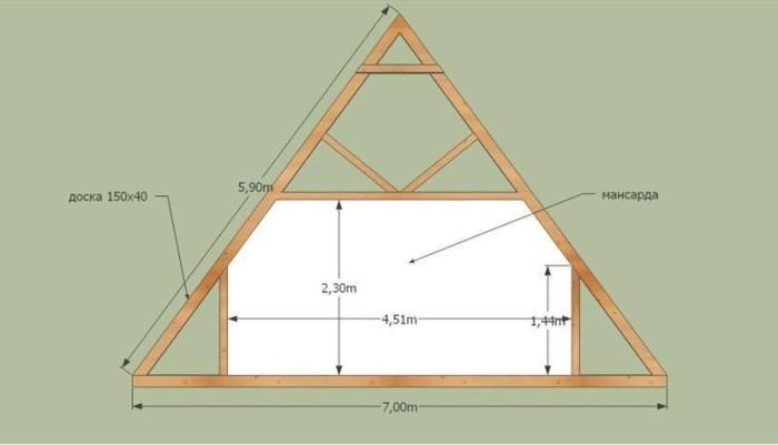 Как построить крышу своими руками