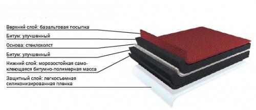 Гибкая битумная черепица: обзор производителей и их характеристики