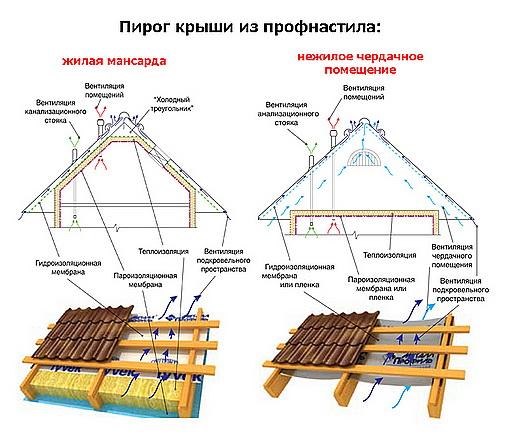 Строим крышу своими руками