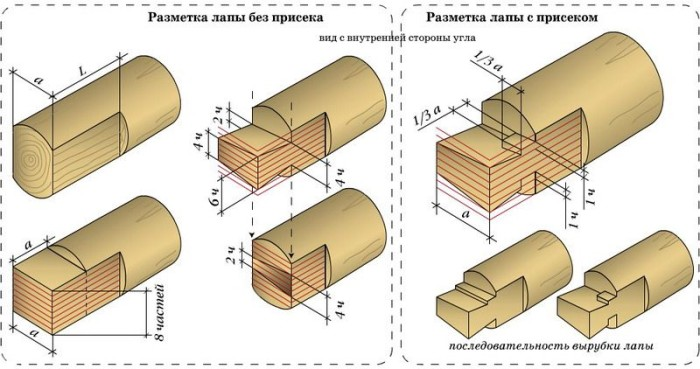 Сборка сруба: разные технологии