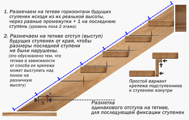 Ступени на лестницу своими руками