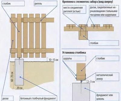 Палисадник из штакетника — этапы установки