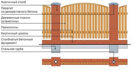 Изготовление штакетника — от материала до оборудования