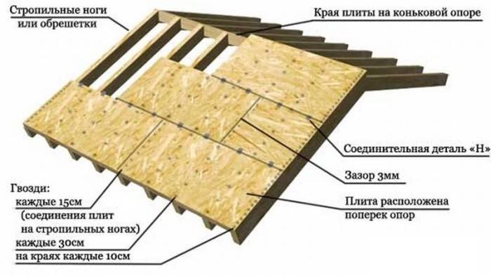 Правила и этапы монтажа битумной черепицы